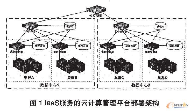laaS服务的云计算管理平台部署架构