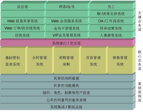 北京居然之家:ERP系统构筑居然之家管理精华