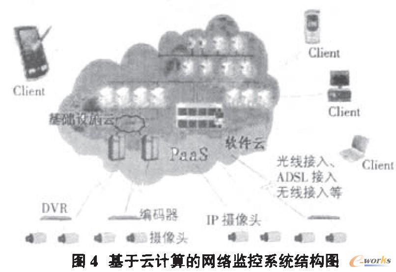 基于云计算的网络监控系统结构图