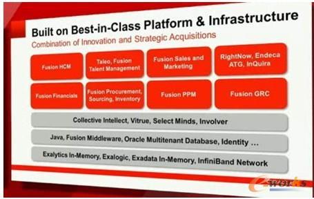 图1 Oracle一流的平台和基础设施