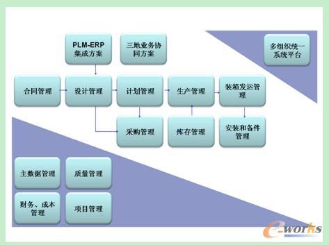 日立电梯:erp系统助力实现一体化管理