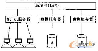 【给ERP系统插上电子商务的翅膀】从企业的实际情况出发,在用户需求分析的基础上,阐述了QAD系统电子商务技术实现,给出了一个QAD系统电子商务技术实现的实例。