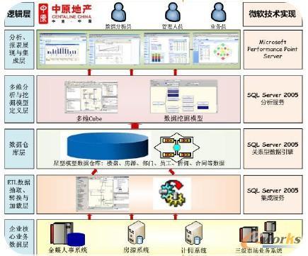 上海中原物业:运用ERP系统商业智能平台BI预测未来