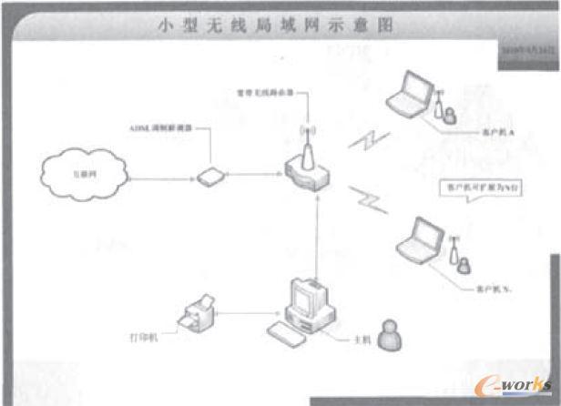 图1为小型无线局域网示意图   2.1无线宽带路由器的布局   由于无线宽带路由器信号的传播是沿天线垂直平面直线传播的,在传输过程中可能遇到建筑物的墙角,含钢筋结构的承重墙等。都会减弱无线信号的传输强度。其结果是影响了数据的传输速度和稳定性。正确的做法是:首先考虑把无线宽带路由器摆放在预设局域网范围的中心,天线应指向上方,且其底部放置的水平面应高于所有客户机的顶部。在无线信号传播方向上,应尽可能地避开含有金属结构的障碍物,以求在无线路由器所规范的信号覆盖范围内,获得无线信号传输的最佳效果。   2.