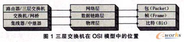 三层交换机在OSI模型中的位置