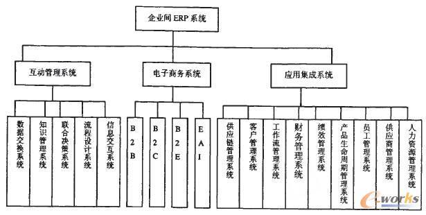 电子商务系统框架结构