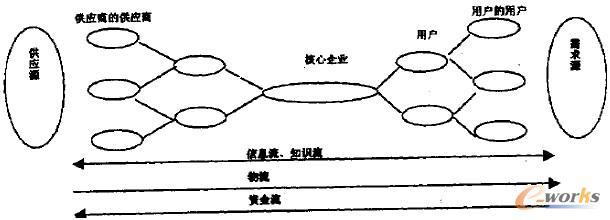 集成化的供应链结构模型