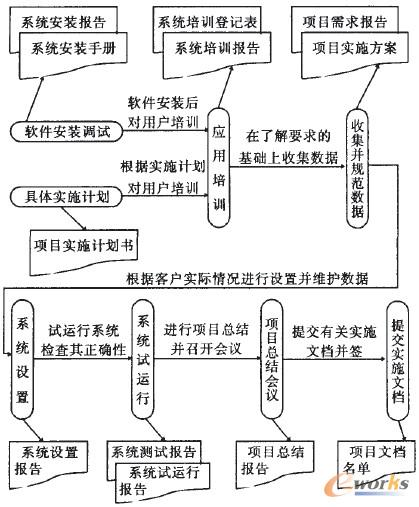 图1 系统实施流程图