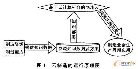 云制造的运行原理图