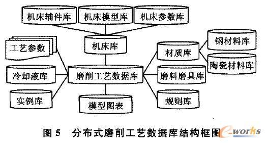 分布式磨削工艺数据库结构框图