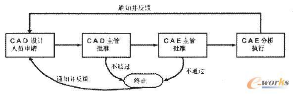 图2 CAE分析流程图 根据分析流程图:CAD设计人员在进行设计时,若要对所设计的零部件进行CAE分析则需要提出CAE分析申请,CAD部门主管在对其要求合理性、经济性进行审核后,提交给CAE部门,CAE部门主管对分析可行性进行审核通过后交于CAE的分析执行者进行对该零部件的分析。在此过程中,如果有某一步未通过则终止该流程,并通知给CAD设计人员申请者。在前面流程都审核通过之后,CAE分析者才进行CAE分析,并将最终分析结果生成分析报告反馈给CAD部门设计人员,至此CAE分析活动结束。 1.
