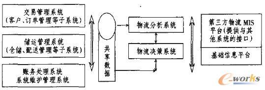 图3 系统总体功能结构