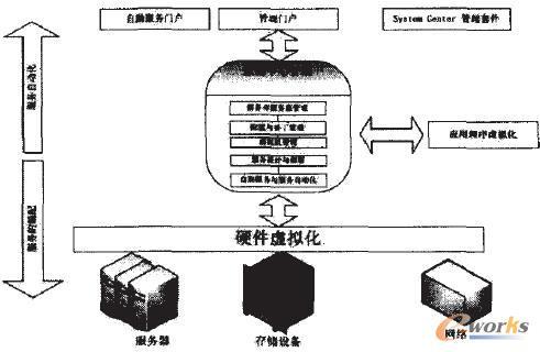 企业云管理的逻辑结构