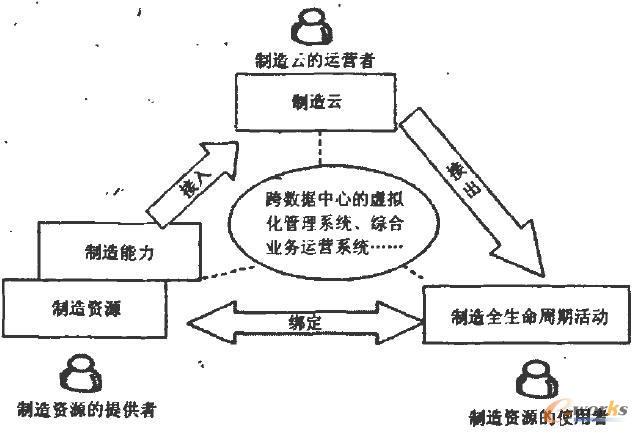 云制造的运行与应用模式