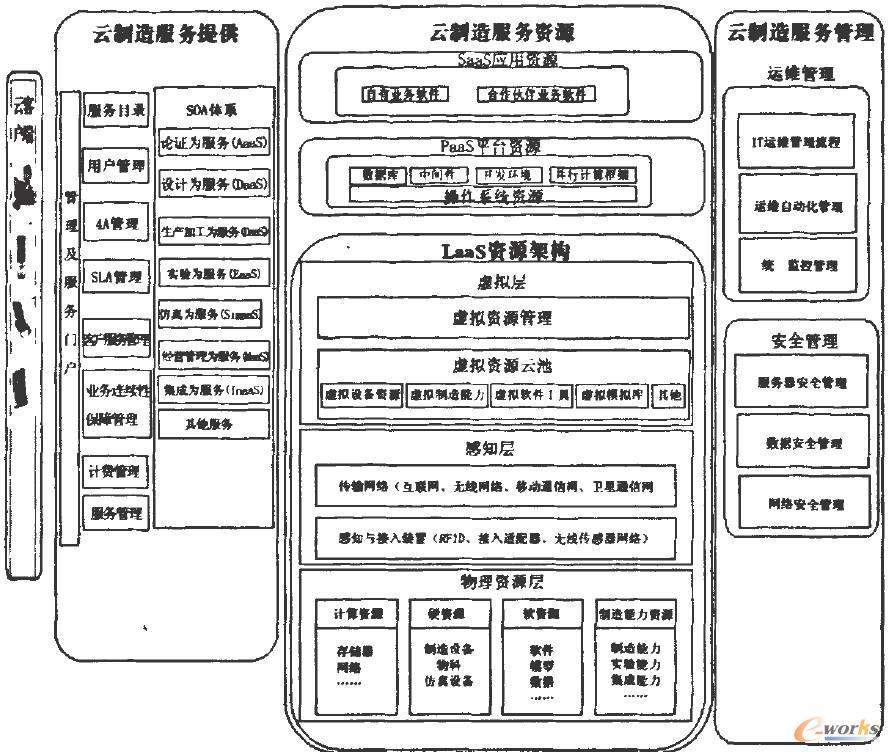云制造平台的总体结构