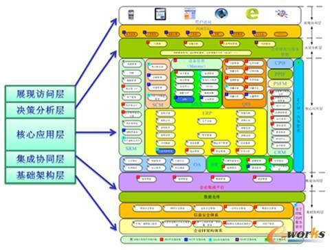 erp企业组织结构图