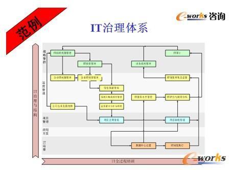 构架起企业信息化的it治理体系,并对信息化核心流程进行设计;在it治理