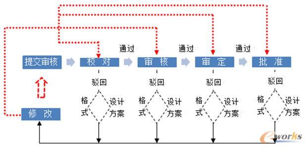 图4 完善后流程-长城汽车发动机研发建设PDM方法分析高清图片