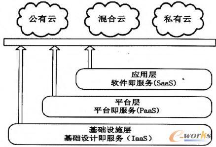 云计算的服务层次划分