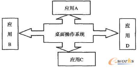 应用从桌面操作系统中分离示意图