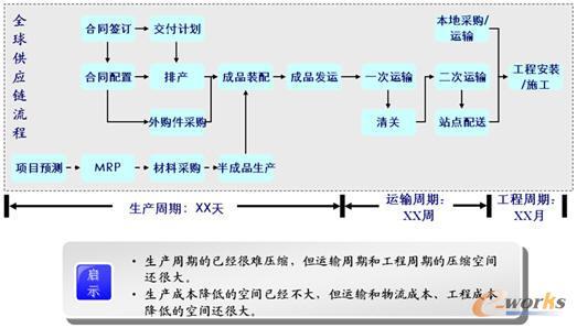 中兴全球供应链scm机遇与挑战-拓步erp|erp系统|erp