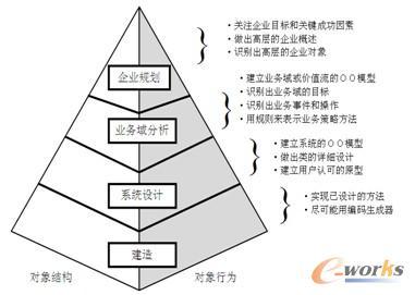 """图2 面向对象信息工程的""""金字塔模型"""""""