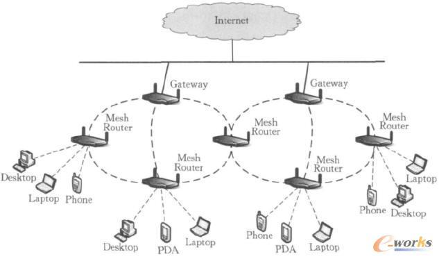 无线mesh网络结构