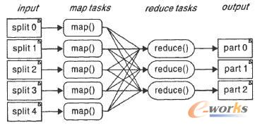 MapReduce计算流程