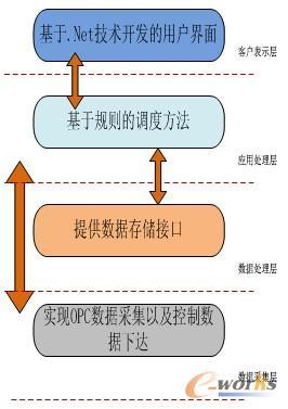 图1 软件系统体系结构