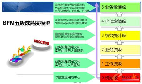 BPM五级成熟度模型