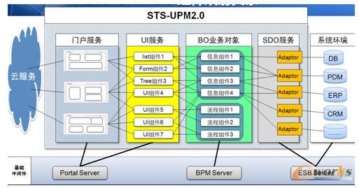 STS-UPM 2.0 组件映射关系