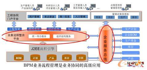 BPM系统总体技术架构