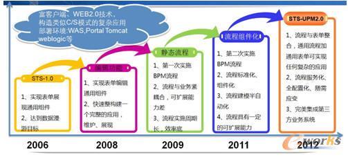 STS-UPM2.0产品的发展历程