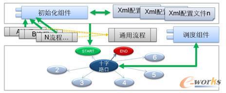 STS-UPM2.0动态流程实现