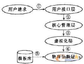 虚拟机部署流程