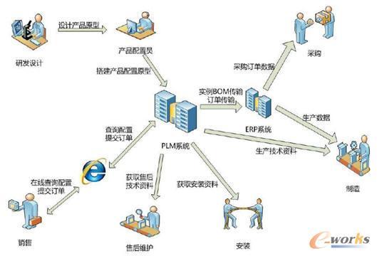 产品配置业务流程图
