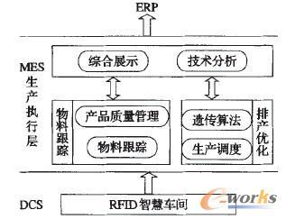 【基于智慧车间的生产执行系统MES的研究及应用】为了解决中小型塑料制造企业管理系统在信息采集方式、计划实时性、灵活性等方面的不足。将射频识别RadioFrequencyIdentification(RFID)技术引入塑料生产车间,构建塑料制造装配车间的物料智能配送体系,形成面向离散制造业的智慧装配车间。对生产执行系ManufacturingExecutionSystem(MES)的架构、RFID智慧生产车间应用流程、应用可靠性等关键技术进行了研究,并对车间生产组织、制造事件和动态多变市场的响应能力进行了优化。所述内容对提升塑料制造企业核心竞争力具有重要的理论与实际意义。