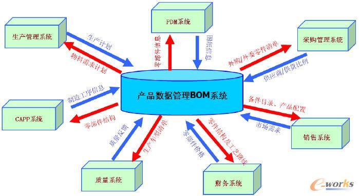 基于汽车企业bom系统实施方案的探讨(一)-拓步erp