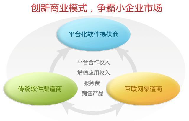 拓步ERP软件代理合作盈利模式
