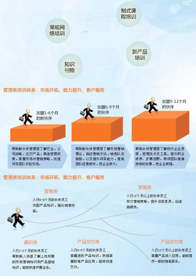 拓步ERP软件代理合作伙伴培训支持