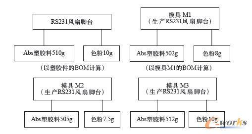 电扇结构图素描