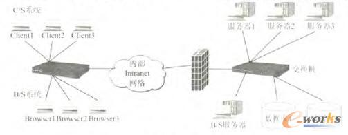 网络拓扑结构图