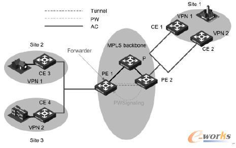 VPLS典型组网示意图