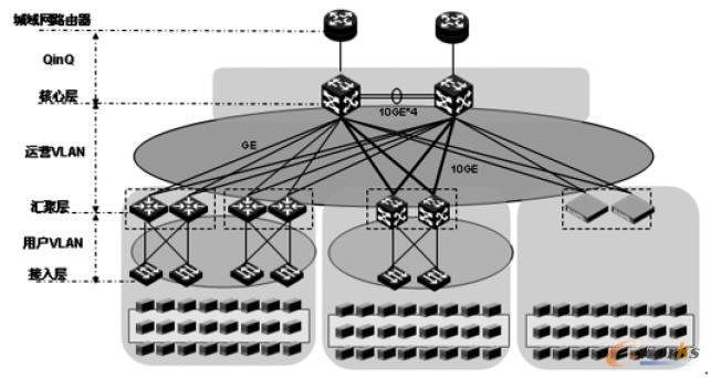 云计算VLAN 扩展--QinQ 方案
