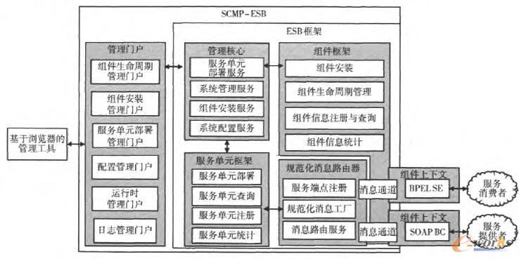 供应链管理平台的核心功能层