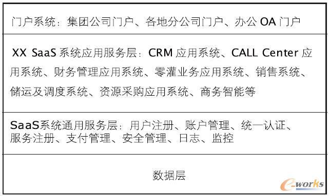 XX 集团云计算服务模型