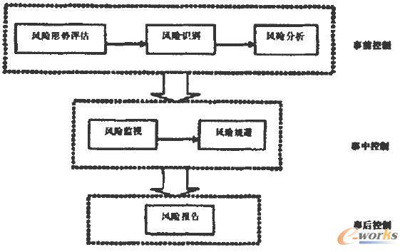 系统集成项目风险管理可以简单分成5个步骤