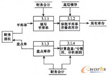 中小制造企业库存管理系统的研发