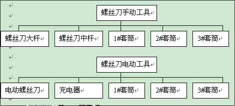 ERP实用技巧:物料清单编制