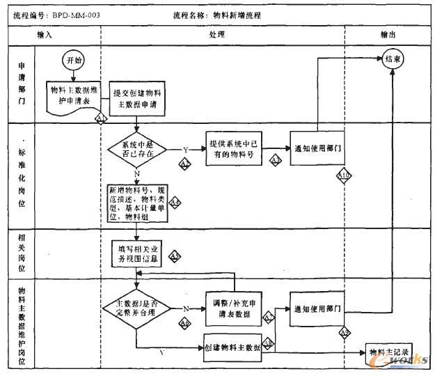 浅析制造业物料编码在ERP系统中的实施